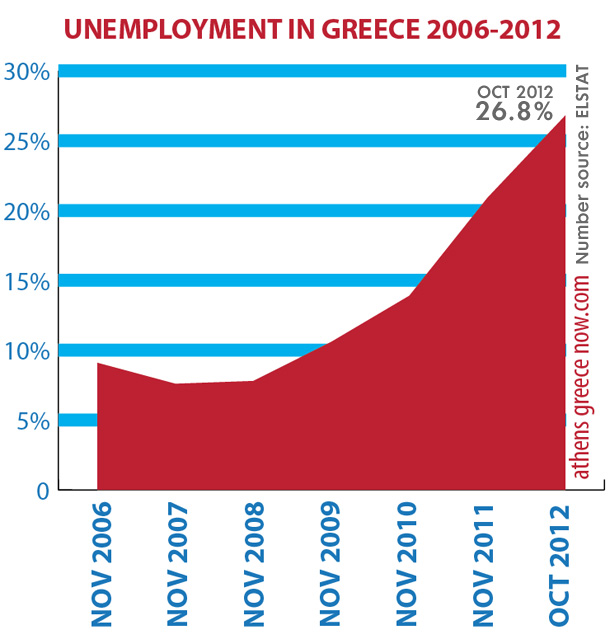 Unemployment Chart Greece Oct 2012
